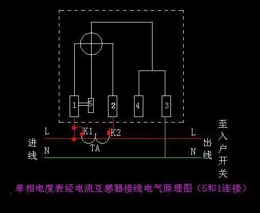 (2)单相电度表内5和1端短接片已断开时的接法。   由于表内短接片已断开,所以互感器的K2端子应该接地。同时,电压线圈应该接于电源两端。   五、机械式三相四线制有功电度表的常用接法,如下图   1、直接接入法   如果负载的功率在电度表允许的范围内,那么就可以采用直接接入法。