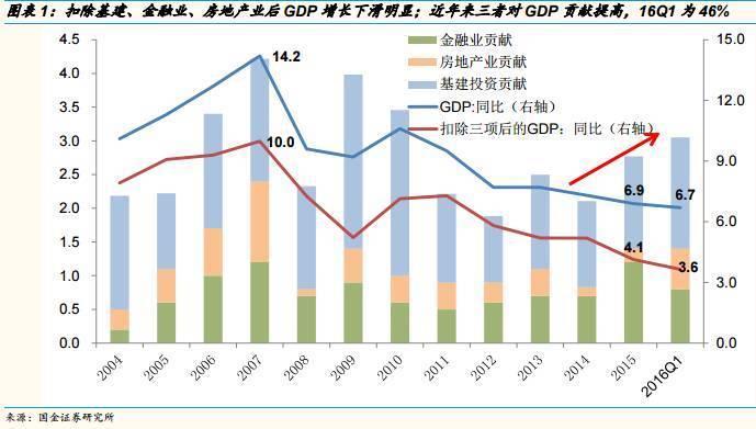 基建gdp_四季度GDP同比增速将放缓至7