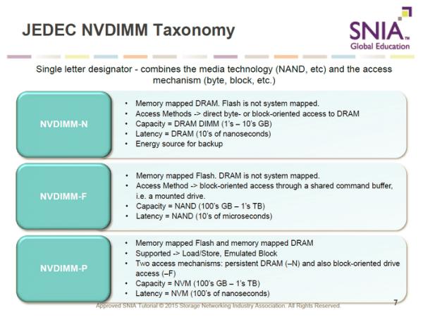 美光出货全球首个8GB NVDIMM内存 断电也不丢数据了的照片 - 3