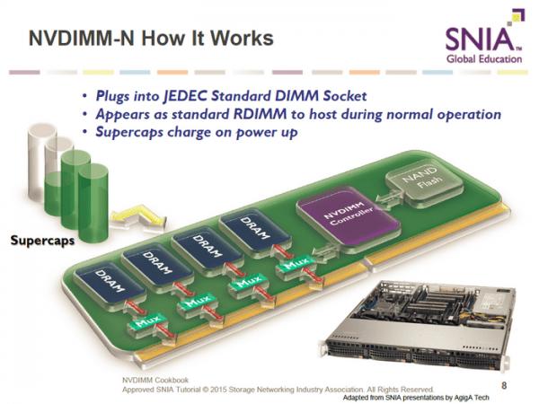 美光出货全球首个8GB NVDIMM内存 断电也不丢数据了的照片 - 4