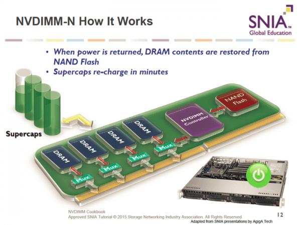 美光出货全球首个8GB NVDIMM内存 断电也不丢数据了的照片 - 8