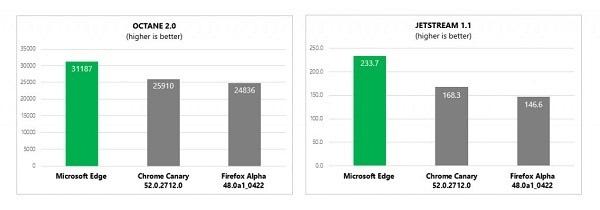 Windows 10年度更新将为Edge带来JavaScript性能提升的照片 - 3