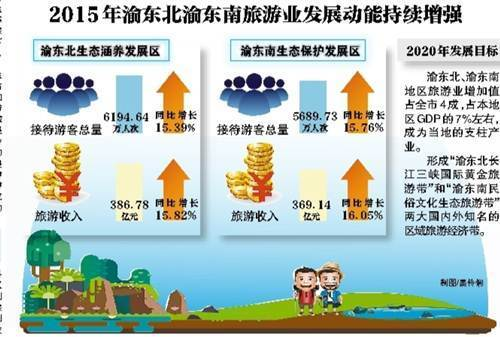 渝东南地区经济总量排行_2015中国年经济总量