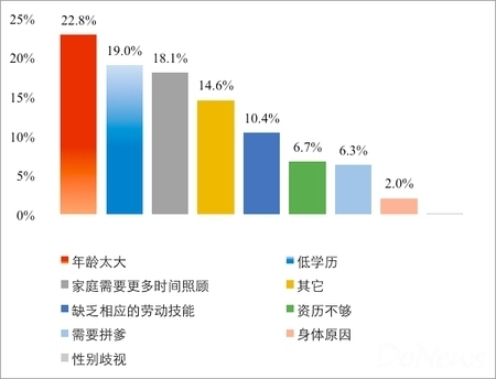 2021中国失业人口_这项补助金政策延长 最高4500元 辞职也可领,申请指南来啦