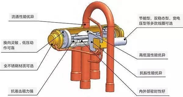 以此为基础,创新的研发了自力式三通阀,电磁式三通阀,融霜型三通阀,高图片