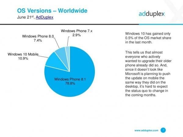 AdDuplex报告:Windows 10 Mobile增速放缓的照片 - 1