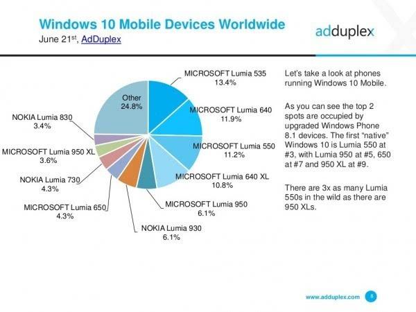 AdDuplex报告:Windows 10 Mobile增速放缓的照片 - 3