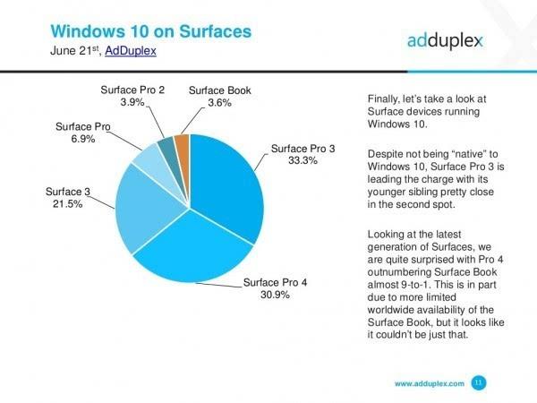 AdDuplex报告:Windows 10 Mobile增速放缓的照片 - 4