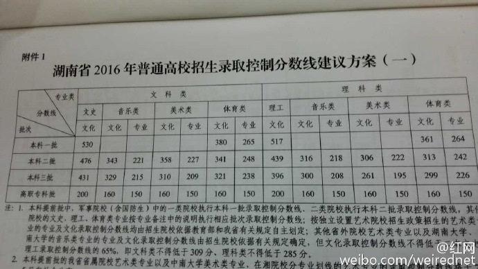 2016年湖南高考分数线公布 文科二本线476分