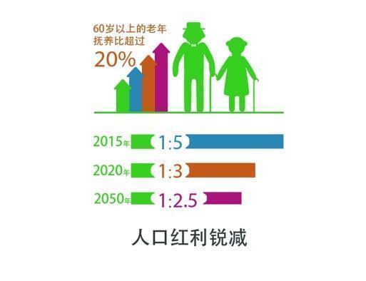 中国人口红利现状_人口红利小于0.5