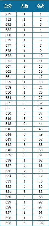 青海有哪些二本大学? 青海二本院校名单汇总 青海网 网