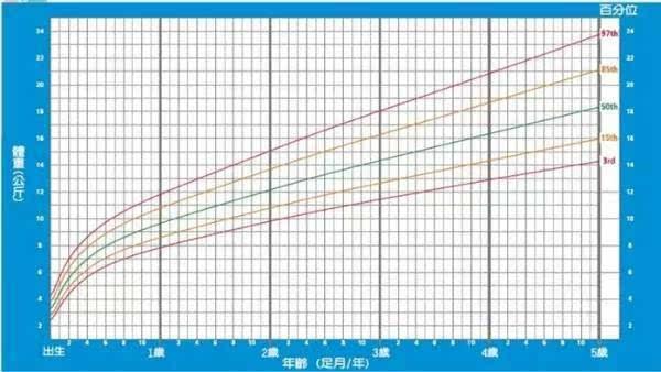 其它 正文  女孩体重生长曲线图 点击打开大图更加清晰哦!