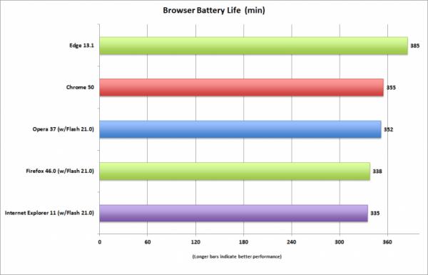 哪款浏览器续航更强?看看媒体历时两个月的评测的照片 - 2