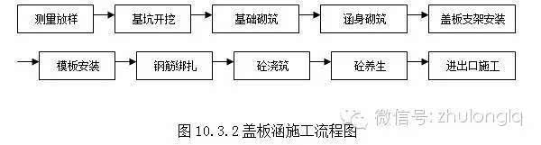 圆管涵施工流程图