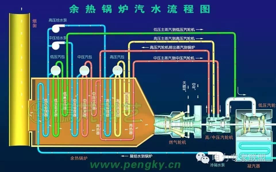 余热锅炉汽水流程 中压部分由中压省煤器、中压汽包、中压蒸发器、中压过热器、再热器组成。通过低压汽包出来的水由中压给水泵注入中压省煤器继续加热,然后进入中压汽包,在中压蒸发器内加热成饱和蒸汽上升到中压汽包。从中压汽包输出的饱和蒸汽通过中压过热器加热,然后再与高压汽轮机排出来的蒸汽混合,一同经过再热器加热,产生中压再热蒸汽,用来驱动中压蒸汽轮机旋转做功。 高压部分由高压省煤器、高压汽包、高压蒸发器、高压过热器组成。通过低压汽包出来的水由高压给水泵注入高压省煤器加热,然后进入高压汽包,在高压蒸发器内加热成饱和