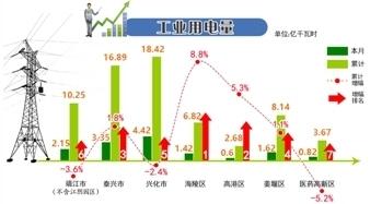姜堰gdp_泰州各市 区 主要经济指标完成情况