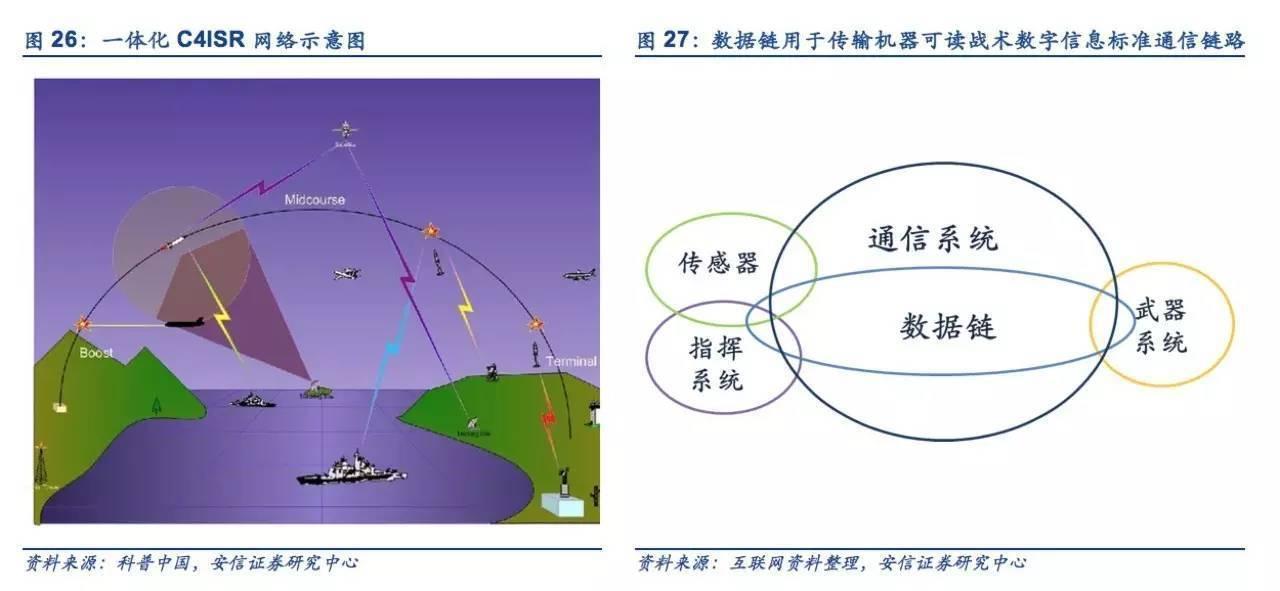 随着c4isr网络建设加速,未来民企中组网设备,终端,上游器件厂商都将