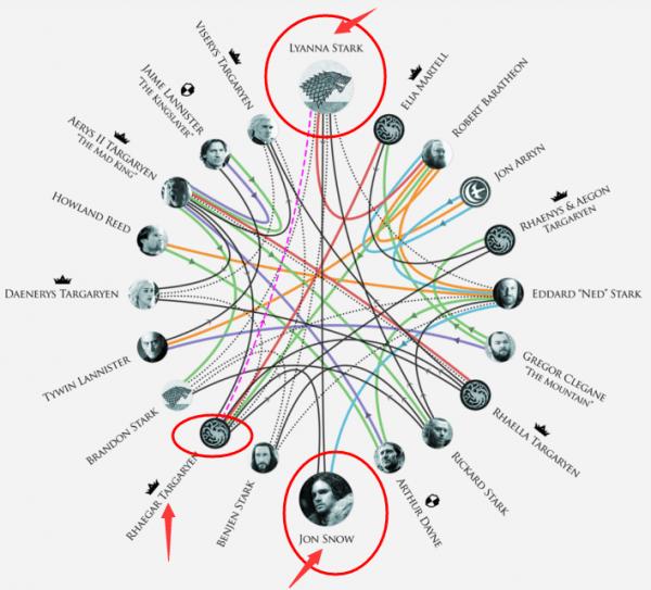 """HBO证实《权力的游戏》""""R+L=J""""理论:琼恩实为奈德的外甥的照片 - 3"""