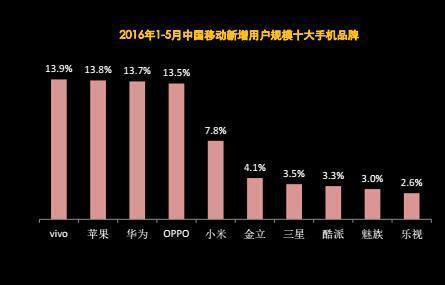 中国移动用户最多的十大手机品牌:苹果第一小米第二的照片 - 3