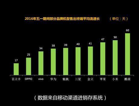 中国移动用户最多的十大手机品牌:苹果第一小米第二的照片 - 6