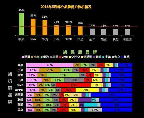 中国移动用户最多的十大手机品牌:苹果第一小米第二的照片 - 7