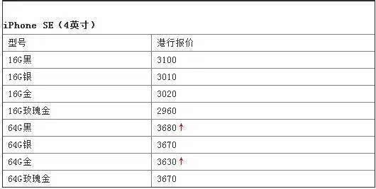 iphone6s/6sp/se价格稍稳 苹果降低旧机回收价