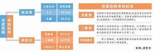天津首套房公积金贷款限额降为60万 二套房40