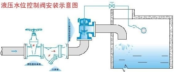 同力h142x液压水位控制阀_接线图分享图片
