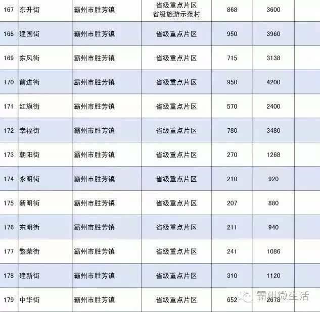 [关注]重磅!河北首批不撤并村庄名单,包含霸州