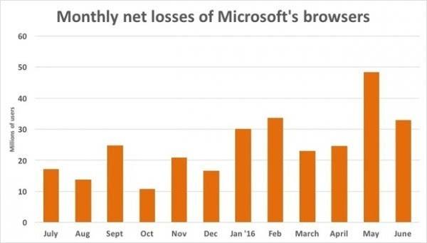 IE市场份额连续18个月下滑 Chrome本月占比或超50%的照片 - 2
