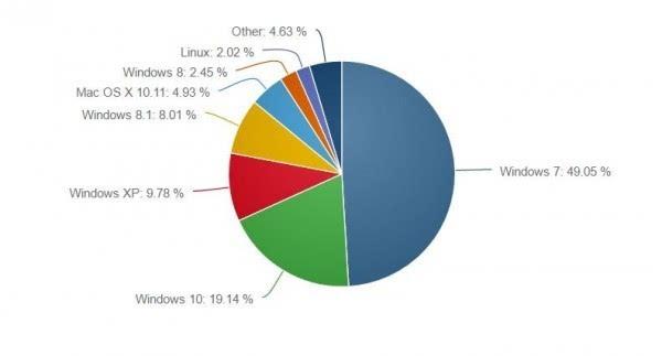 6月桌面操作系统份额统计:Windows 7份额不降反升的照片 - 2