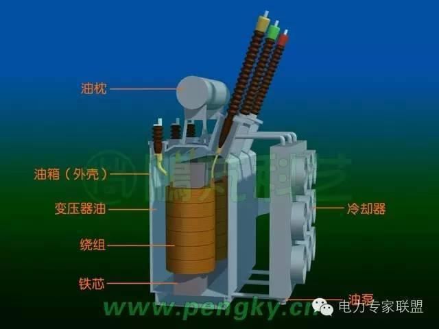 主变压器结构 为保证变压器的散热,大型变压器还装有变压器油冷却器.