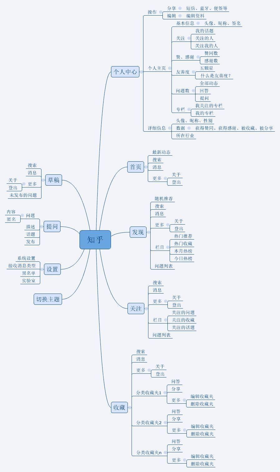 知乎产品结构图(思维导图)