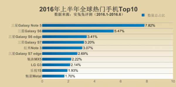 安兔兔2016上半年热门手机排行榜:三星横扫全球成最大赢家的照片 - 2
