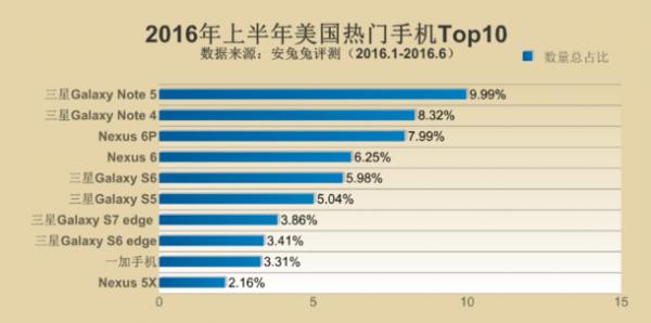 安兔兔2016上半年热门手机排行榜:三星横扫全球成最大赢家的照片 - 3