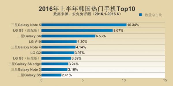 安兔兔2016上半年热门手机排行榜:三星横扫全球成最大赢家的照片 - 4