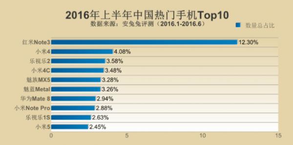 安兔兔2016上半年热门手机排行榜:三星横扫全球成最大赢家的照片 - 5