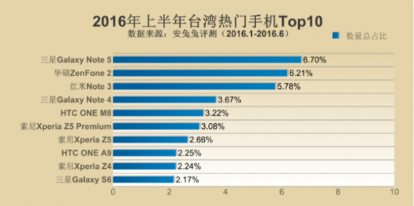 安兔兔2016上半年热门手机排行榜:三星横扫全球成最大赢家的照片 - 6