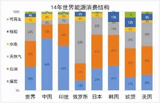 中国电力结构比例
