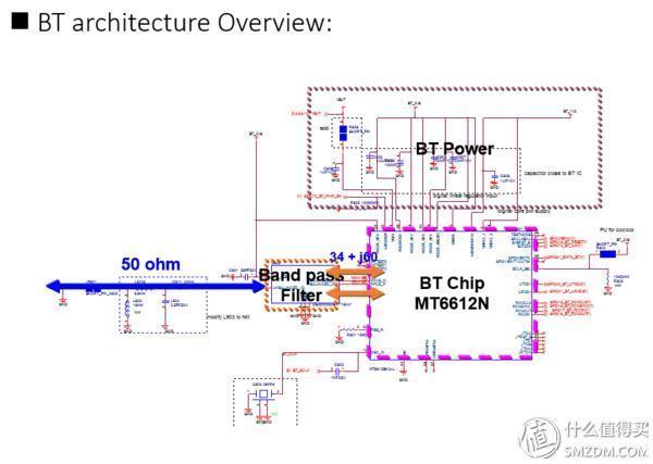 蓝牙部分的电路图,上方虚线框中是供电部分的
