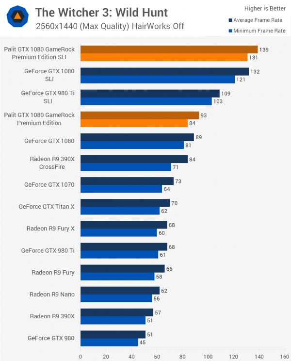 双重核弹?外媒测试NVIDIA GTX 1080显卡双路SLI的照片 - 3