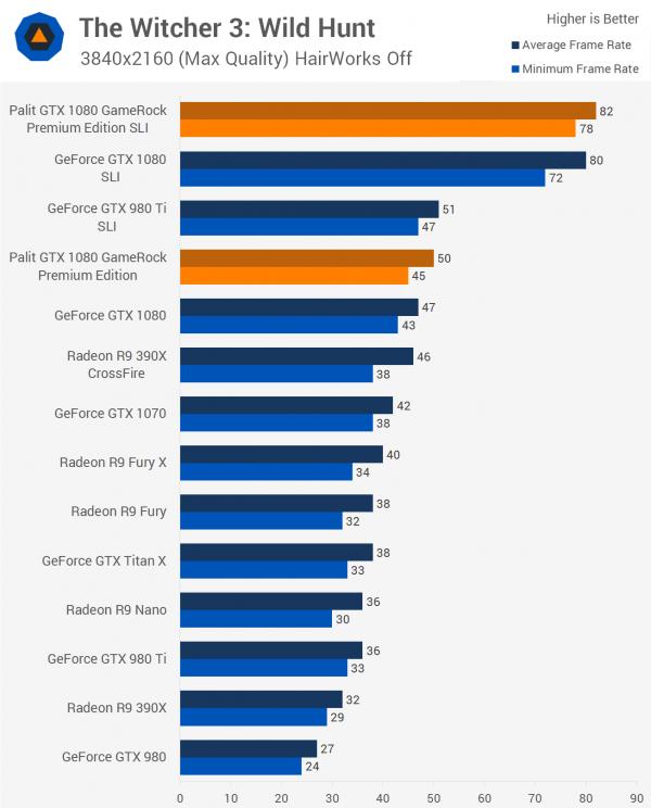 双重核弹?外媒测试NVIDIA GTX 1080显卡双路SLI的照片 - 4