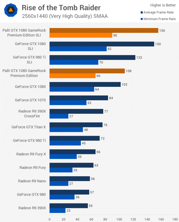 双重核弹?外媒测试NVIDIA GTX 1080显卡双路SLI的照片 - 5