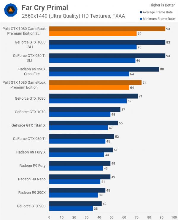 双重核弹?外媒测试NVIDIA GTX 1080显卡双路SLI的照片 - 7