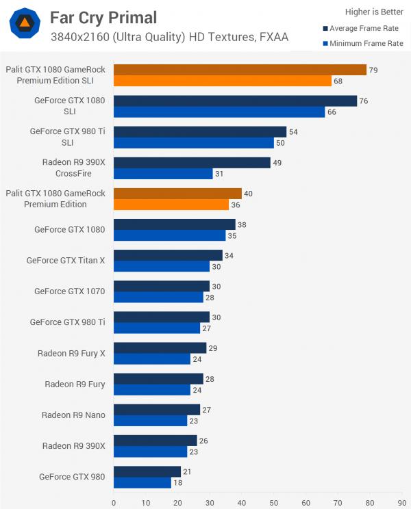 双重核弹?外媒测试NVIDIA GTX 1080显卡双路SLI的照片 - 8