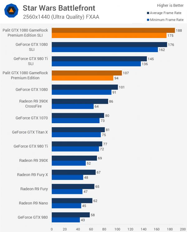 双重核弹?外媒测试NVIDIA GTX 1080显卡双路SLI的照片 - 11