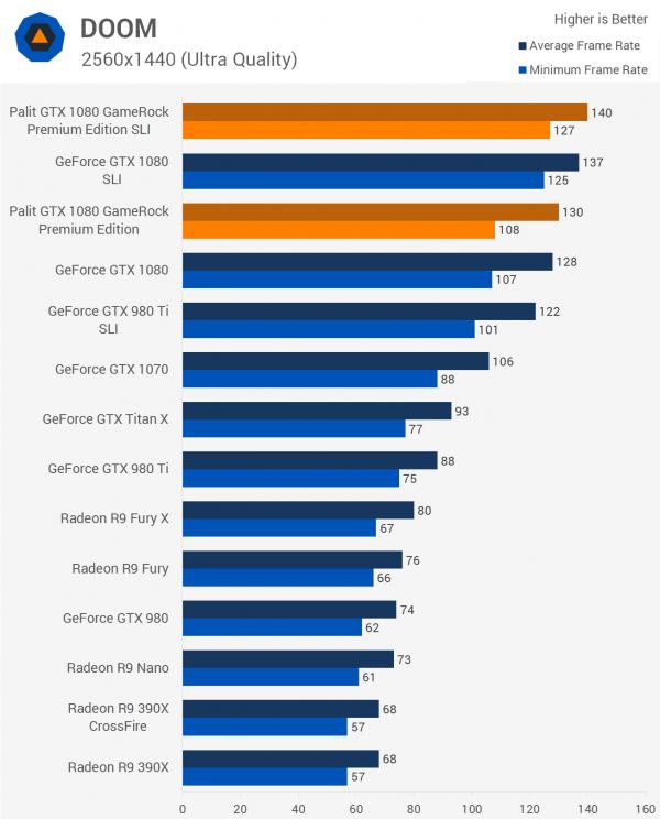 双重核弹?外媒测试NVIDIA GTX 1080显卡双路SLI的照片 - 13