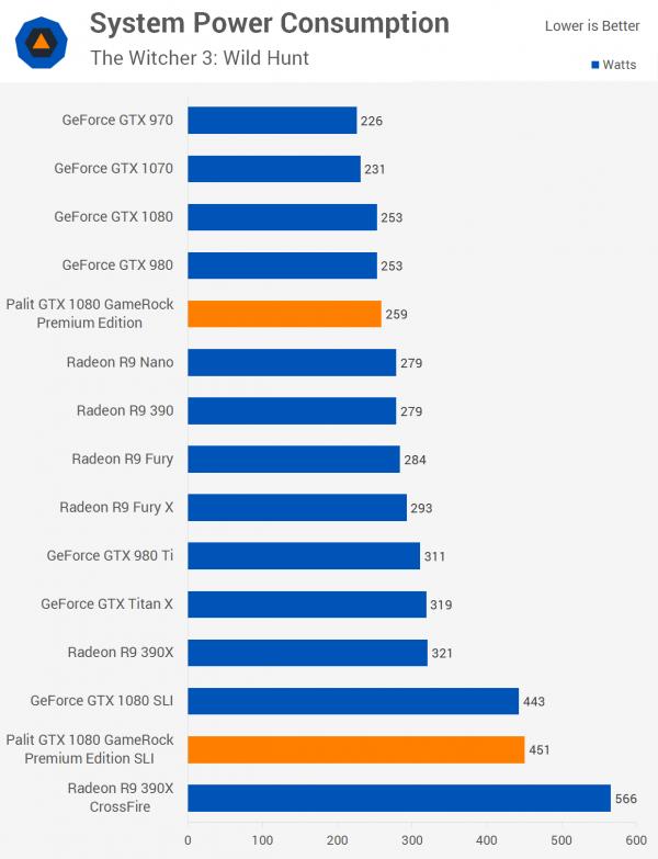 双重核弹?外媒测试NVIDIA GTX 1080显卡双路SLI的照片 - 19