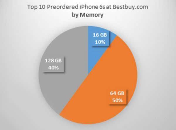 再见16GB iPhone:改变的是容量还是策略的照片 - 4