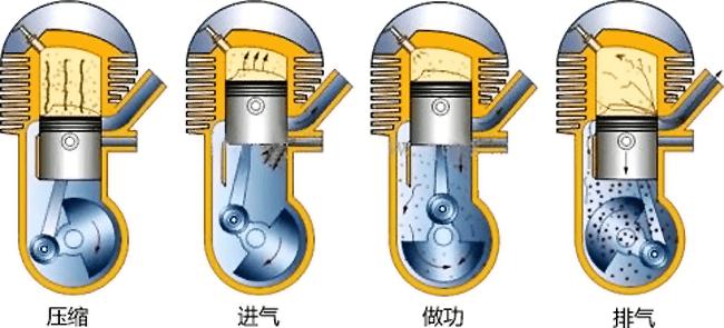 什么是冲程发动机?